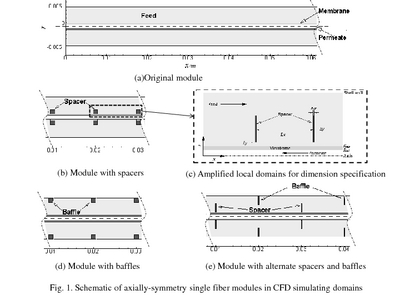 analysis of hollow at the core This paper discusses the nonlinear structural analysis of full-scale prestressed hollow core one-way spanning concrete slabs in fire conditions the slabs were simply-supported and reinforced with 93 mm nominal diameter seven-wire mono-strand tendons.